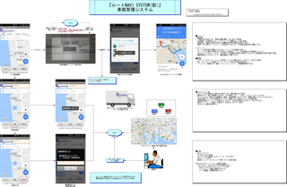 『ルートNAVI SYSTEM(仮)』車両管理システム.jpg